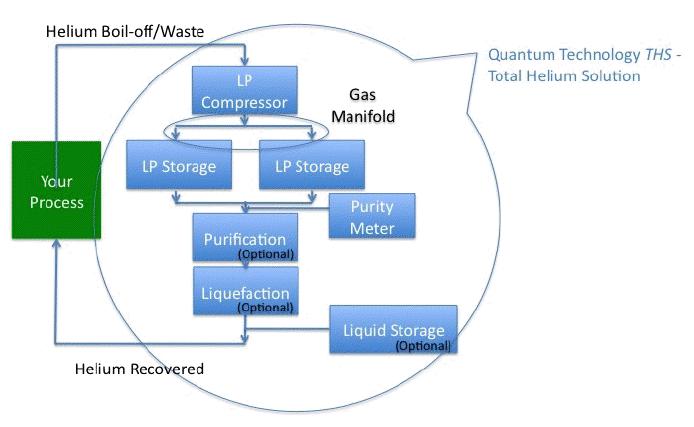 Low Pressure Helium Ga...